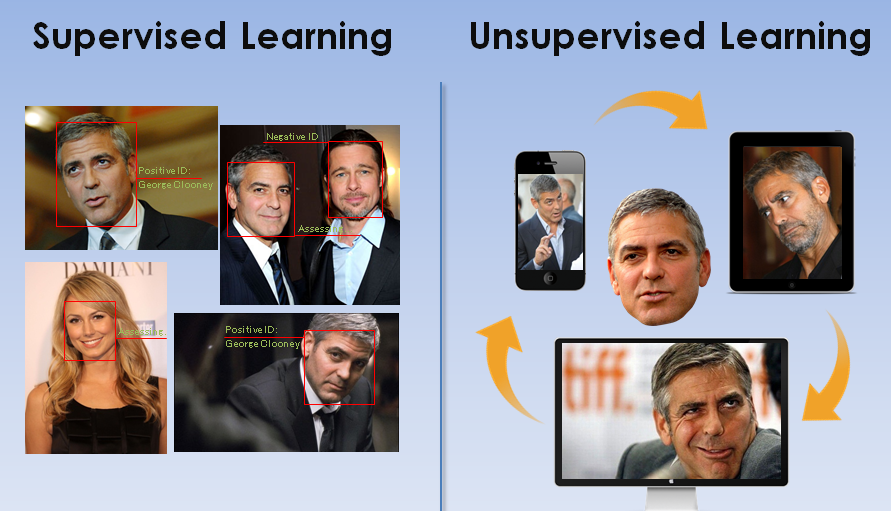 AI-supervised-and-unsupervised-learning-1