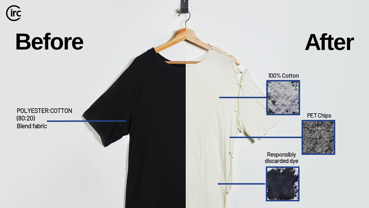 Display of shirt before and after it goes through Circ's technology